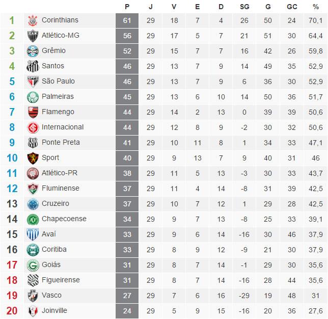 A tabela com a classificação do Brasileirão 2015 após a 29ª rodada