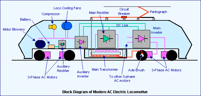 Electric Traction How Does Electric Traction Work