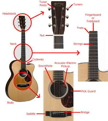 How to play guitar the simplest way in a week ccuart Choice Image