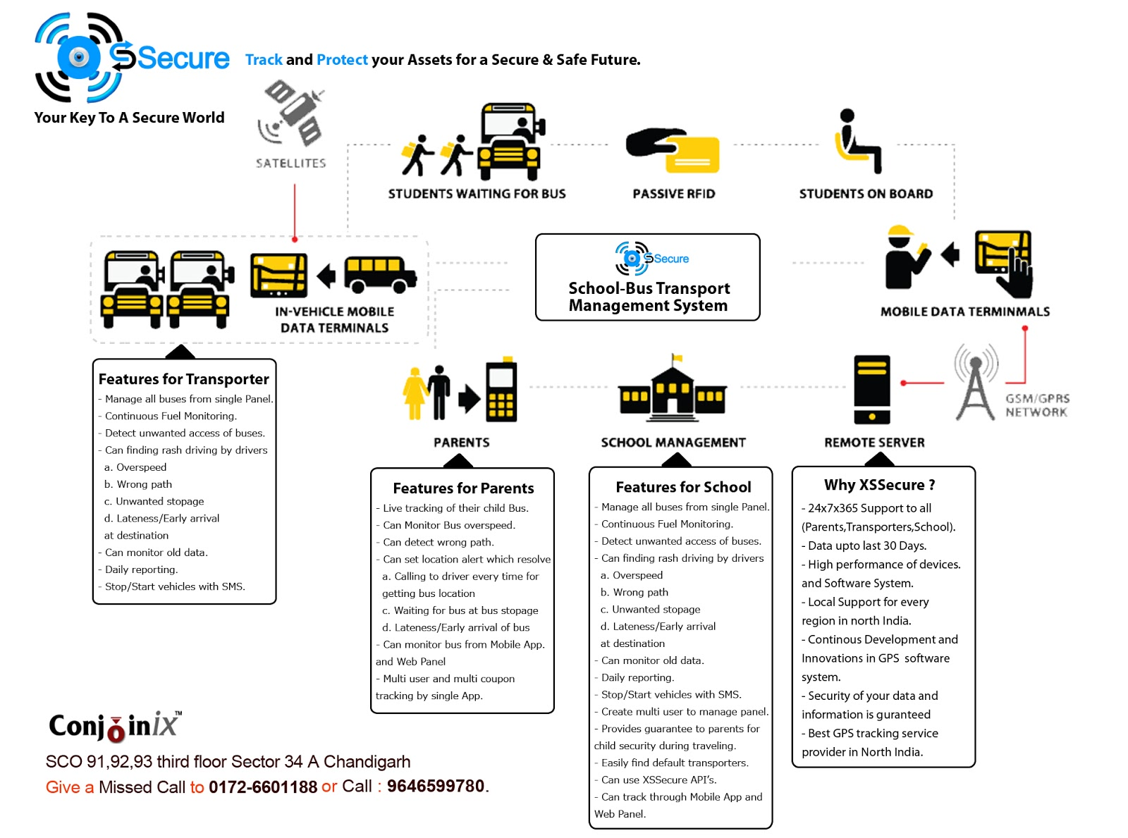 School Bus Tracking System By XSSecure