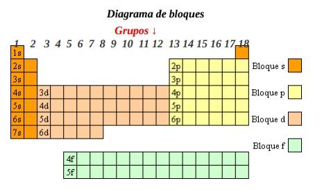 Ue san francisco fsica qumica quimica 1b 03 un elemento estn relacionadas con la configuracin electrnica de su capa de valencia como esta organizada la tabla peridica los perodos indican urtaz Choice Image