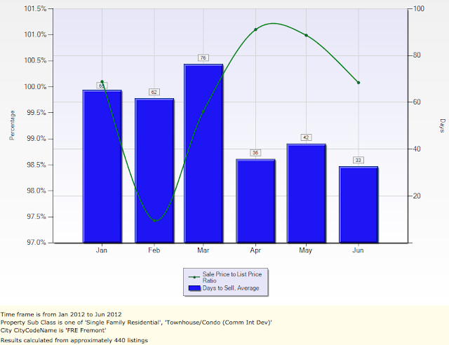 Fremont Sales Price To List Price Ratio and Avg DOM Single Family, Townhomes and Condos