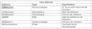 EFF - Examen de Fin de Formation TDI Pratique 2012 V1-V2-V3