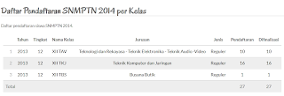 Rincian Pendaftar SNMPTN 2014 SMK NEGERI 1 PAKONG
