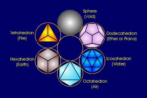 They Are Connected To Eachother And Create The World We Live In Them Icosahedron Water Dodecahedron Life Form Energy Forms