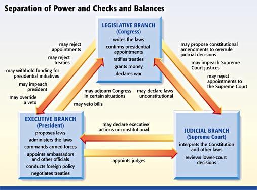 Gates AP Government & Politics: Checks & Balances