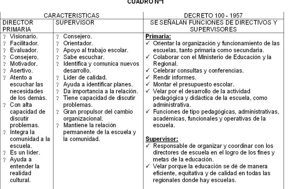 : CARACTERISTICAS DE UN DIRECTOR Y SUPERVISOR DE UN CENTRO ESCOLAR