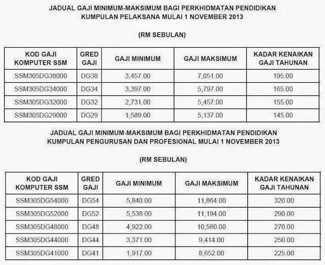 jadual gaji mengikut kumpulan masing-masing. Perincian tangga gaji