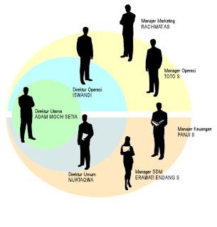 Tulisan Teori Organisasi Umum 1# : Hubungan Manajemen , Organisasi