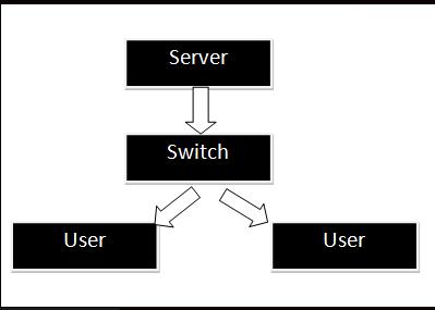 Konfigurasi voip dengan pbx menggunakan windows 3cx dengan terhubung 3cx phone system adalah sebuah software ip pbx yang dapat menggantikan perangkat fisik pbx pabx ip pbx dari 3cx ini telah didevelop khusus untuk sistem ccuart Choice Image