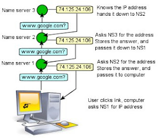 Diagram of DNS  lookup