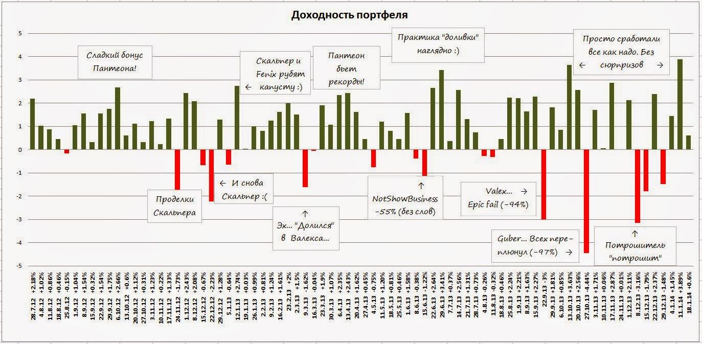 памм-портфель статистика, пантеонб panteon, forex-trend
