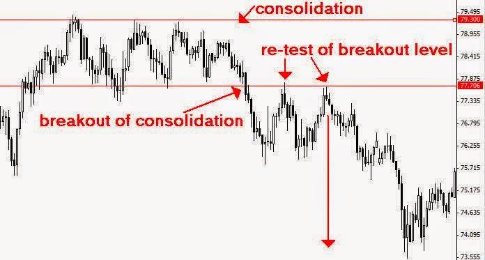 Strategi perdagangan probabilitas tinggi amazon