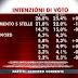 Sondaggio elettorale sulle intenzioni di voto tornano i dati SWG
