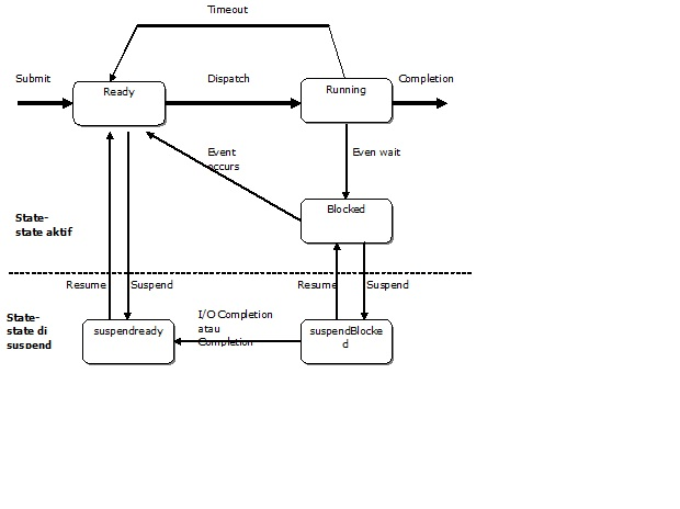 Kurokuroninjo sistem operasi proses manajemen proses gambar vi 3 diagram state lanjut ccuart Image collections
