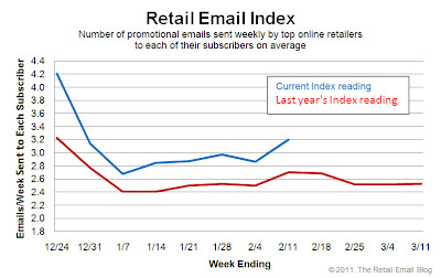 Click to view the Feb. 11, 2011 Retail Email Index larger
