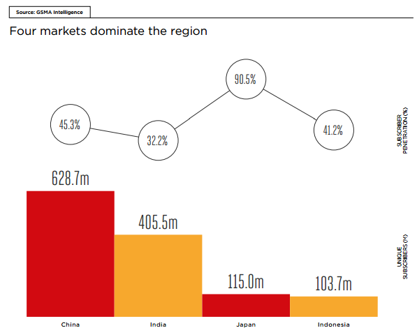 """The  4 asian markets with biggest mobile penetration"""