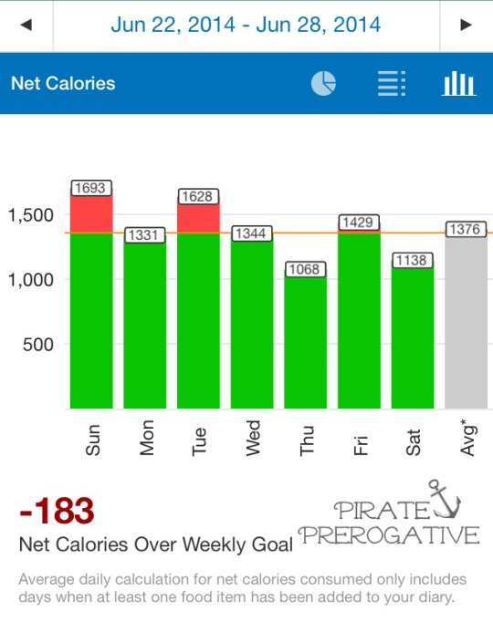 MyFitnessPal week 44 Stats for Shedding My Pirate Booty