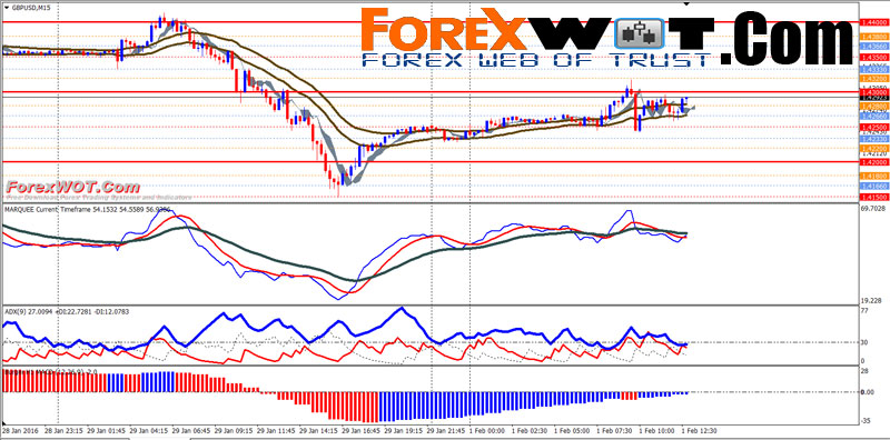 Trading forex with multiple moving averages