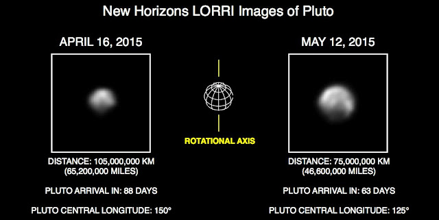 These images show Pluto in the latest series of New Horizons Long Range Reconnaissance Imager (LORRI) photos, taken May 8-12, 2015, compared to LORRI images taken one month earlier. In the month between these image sets, New Horizons' distance to Pluto decreased from 68 million miles (110 million kilometers) to 47 million miles (75 million kilometers), as the spacecraft speeds toward a close encounter with the Pluto system in mid-July. Credit: NASA