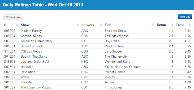 Final Adjusted TV Ratings for Tuesday 16th October 2013