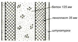 Пенопласт как звукоизоляционный материал