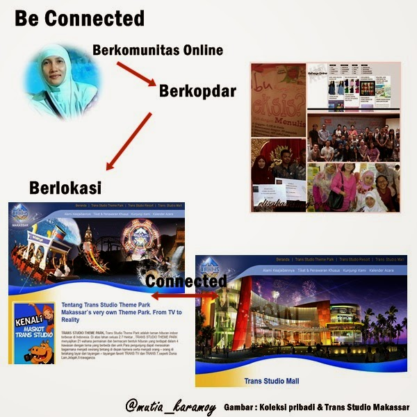 Be Connected trans studio makassar