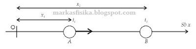 Gerakan benda sepanjang sumbu x dari titik A ke B