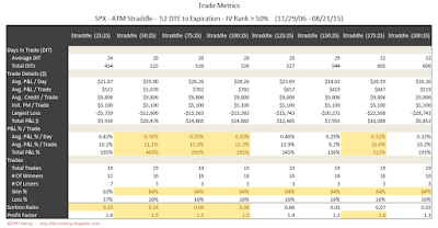 SPX Short Options Straddle Trade Metrics - 52 DTE - IV Rank > 50 - Risk:Reward 25% Exits