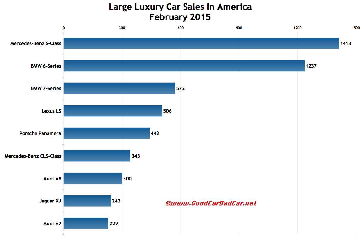 Cars Price 2015: Large Luxury Car Sales In America February 2015 YTD