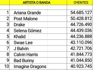 Top diez global cuentas con mas oyentes en Spotify (20/01/19)