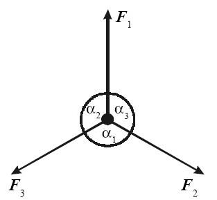 Gaya F1, F2, dan F3 bekerja pada titik partikel dengan sudut masing-masing
