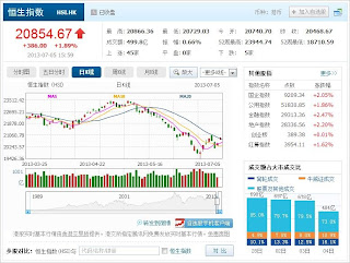 中国株コバンザメ投資 香港ハンセン指数20130705