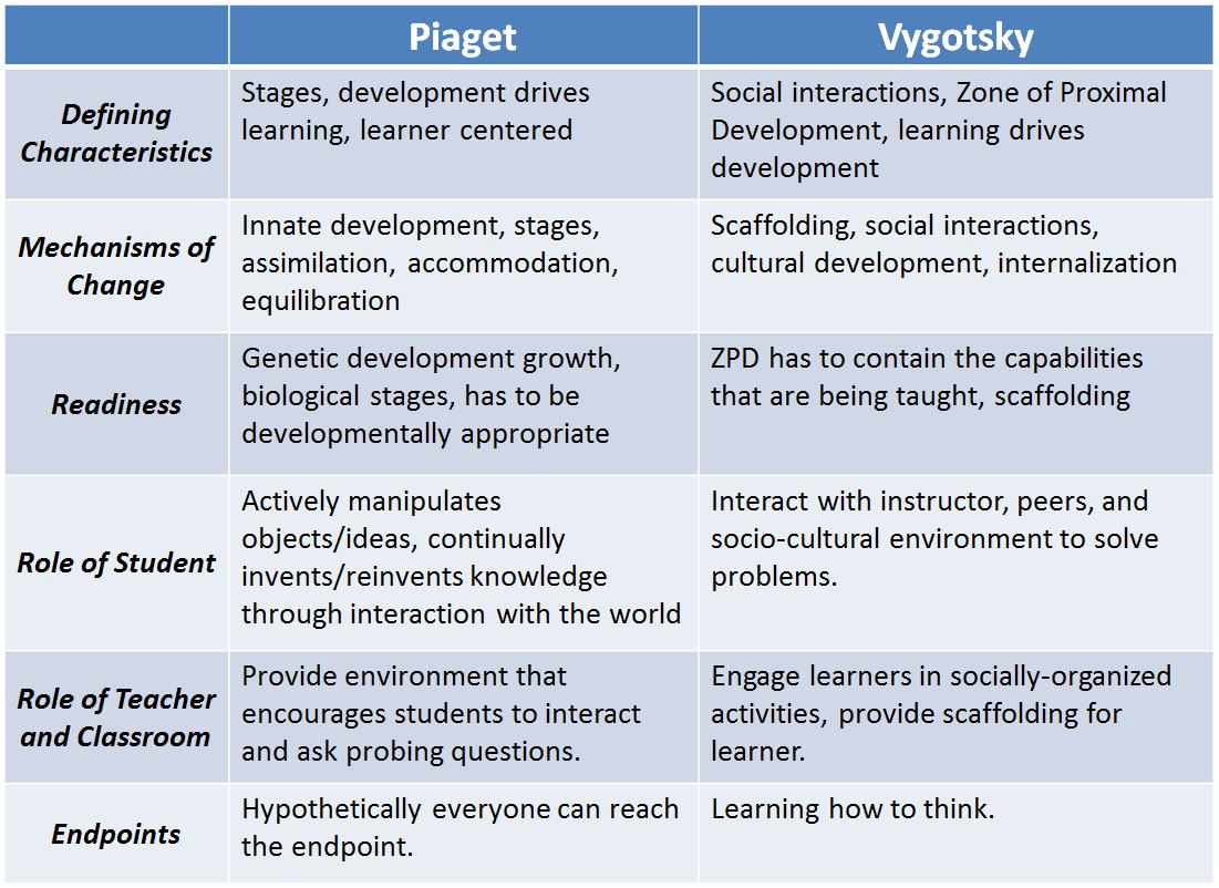 compare and contrast the approaches of each of the four perspectives piaget erikson skinner and vygo B 3/4 chapter 4 assignment theory comparison piaget, vygotsky, skinner, and emilia each of these applies to each of the different theories this approach.