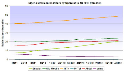 Nigeria Mobile Subscribers by Operator to 4Q 2013 showing Etisalat forecast rank