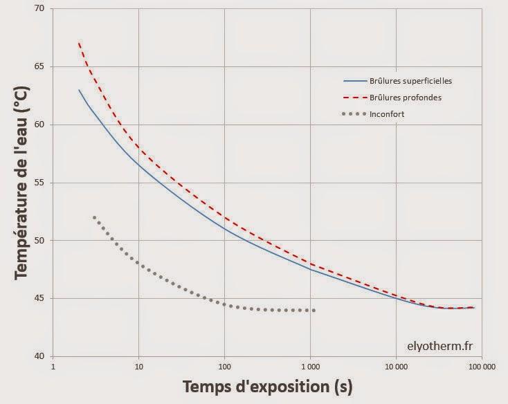 Type brûlure avec eau chaude en fonction du temps et de la température