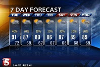 Next Week's Weather Forecast