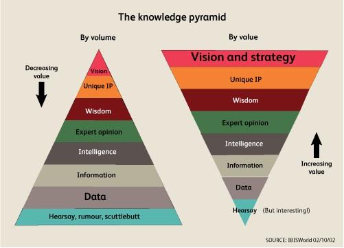 Data 2 Wisdom - D.I.K.W  Pearltrees