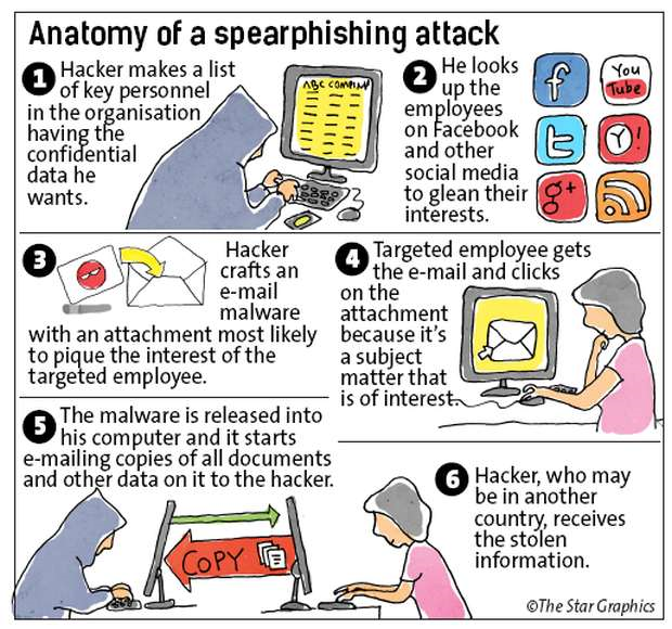 Hacker anatomy Spearphishing attack of personal data