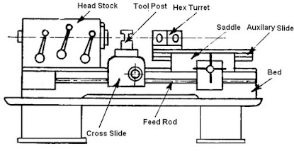 Main parts of capstan and turret lathe q hunt you will discover main parts of capstan and turret lathe ccuart Image collections