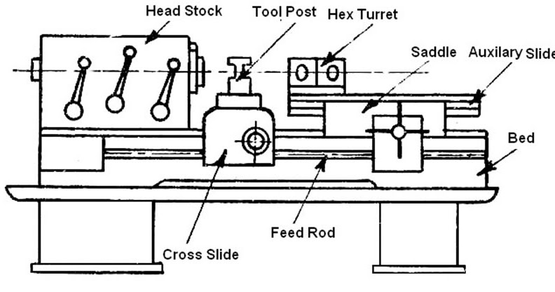 main parts of capstan and turret lathe