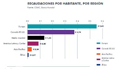 Recaudaciones por habitante, por región
