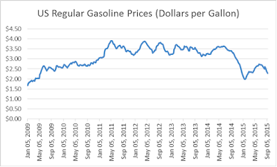 US Regular Gasoline Prices