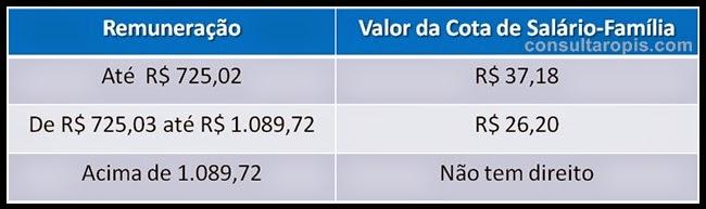 Tabela Salario Família 2015