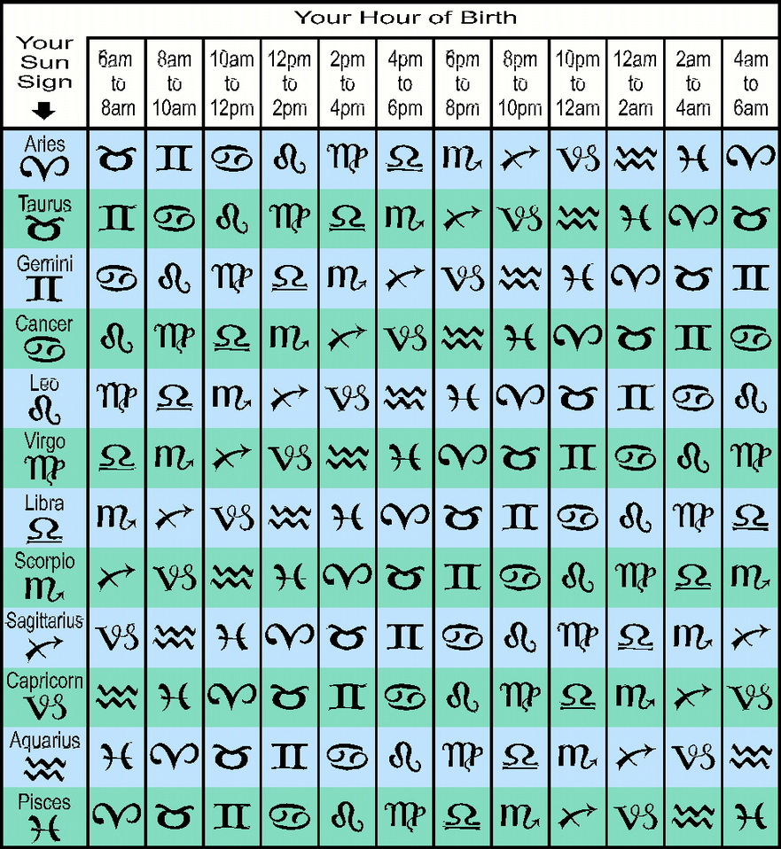 Madam Kighal's Astrology Rising Sign Table