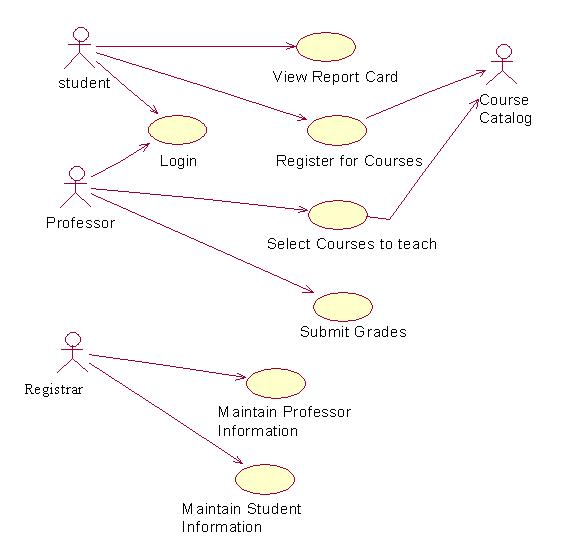 Course registration system computer programming use case diagram for course registration system ccuart Choice Image