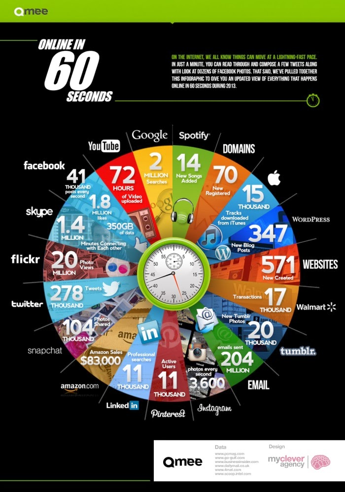 Uso de Internet en el Mundo en el Mundo Del Internet