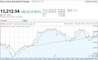 1 month chart of dow bullish