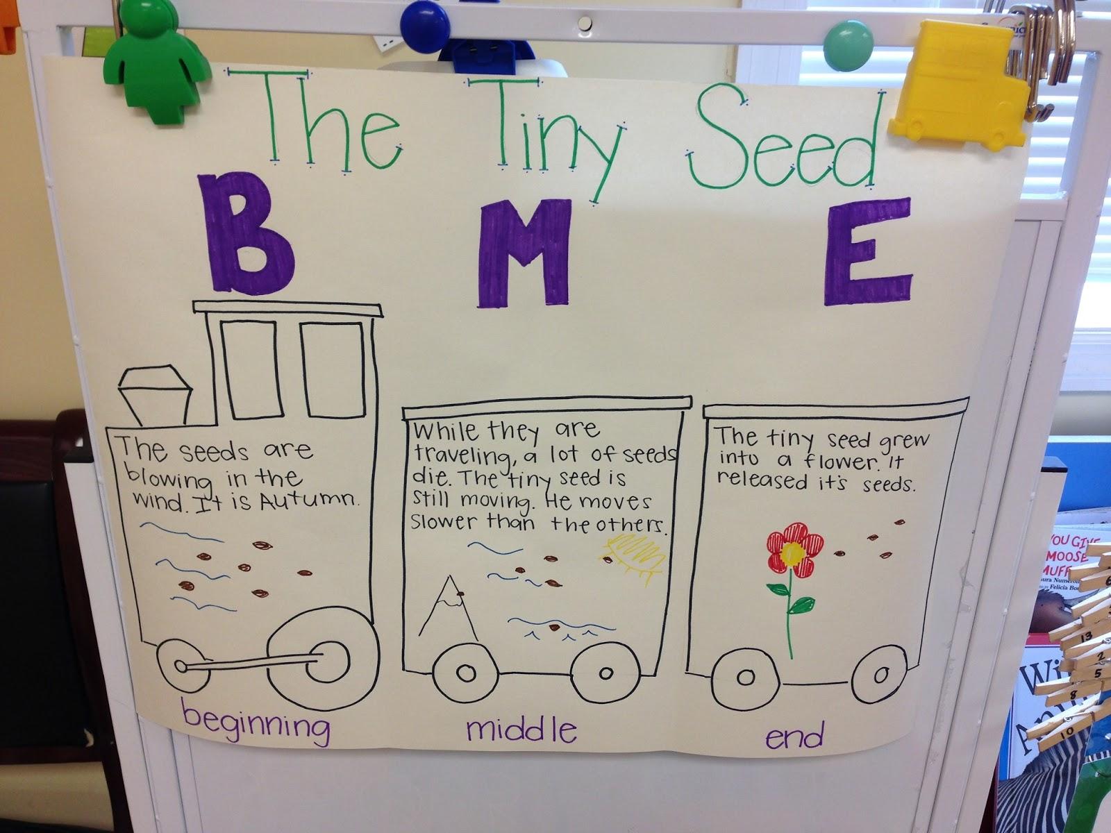 K3 Connection April 2013 – Beginning Middle End Worksheet Kindergarten