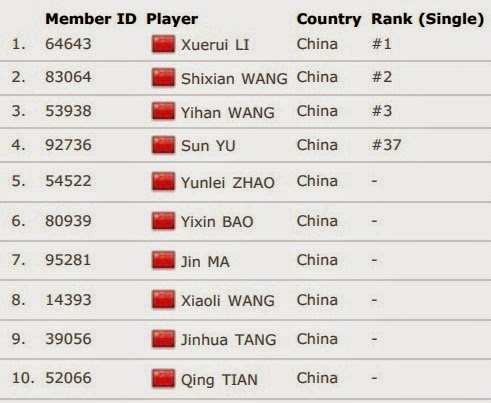 Daftar Skuad Tim Inti China Uber Cup 2014